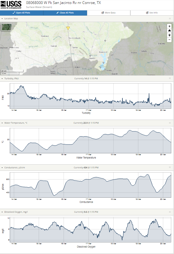 Snapshot of real-time water quality parameters available for users to interact with the data.